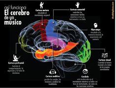 Música, Arte y Cerebro: Conferencias de Jessica Grahn (Neurocientífica especialista en Música y cerebro)