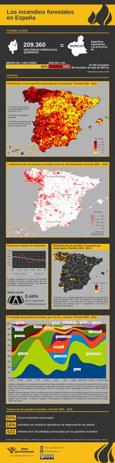 Los incendios forestales en España