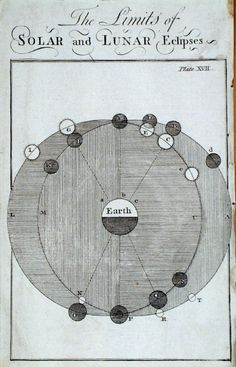 Benjamin Marin | The Limits of Solar and Lunar Eclipses | General Magazine of Arts & Sciences (1755)