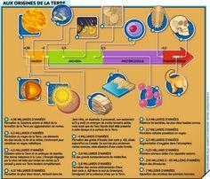 Formation du Système solaire et origine de la Terre
