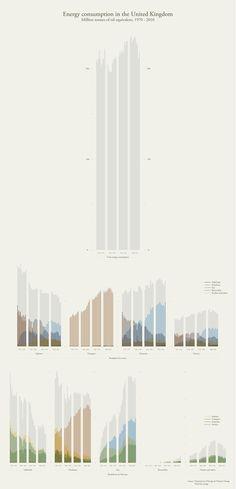 Ben Willers Fuentes, usos y el consumo total de energía en el Reino Unido