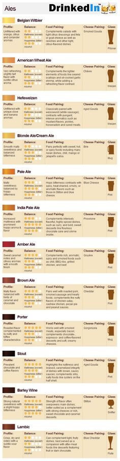 Pairing ales with food