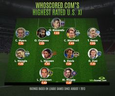 USA's Highest Rated XI