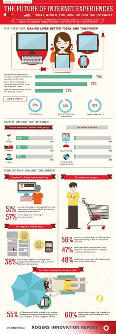 According to a recent survey conducted by Rogers Communications and Vision Critical, many Canadians would rather give up alcohol and coffee than the internet. Internet E, Internet Router, Internet Marketing, Online Marketing, Integrated Marketing Communications, Innovation, Giving Up Alcohol, Coffee Infographic, Social Media Digital Marketing