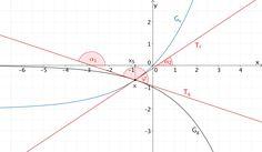 Schnittwinkel φ der Graphen der Funktionen f und g im Schnittpunkt S sowie Steigungswinkel α₁ und α₂ der Tangenten an die Graphen der Funktionen f und g im Schnittpunkt S