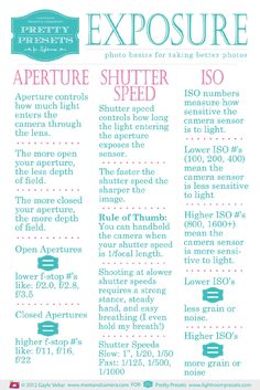 beginners guide to understanding the relationship of aperture/shutter speed/ISO I don't know how many times I've read these and still use my camera's automatic settings!