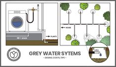 Grey water systems are for safe and effective disposal of greywater from your tiny house! You can use irrigation systems to reuse the water or treat it! Tiny House Cabin, Tiny House On Wheels, Tiny House Design, Tiny Houses, Grey Water System Diy, Water Irrigation System, Septic System, Remodeling Mobile Homes, Septic Tank