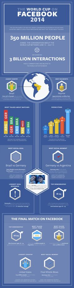 WORLD CUP: Most-Talked-About Sporting Event In Facebook History, 350M Users, 3B Interactions