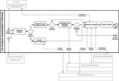 Incident Management Process Flow Diagram - major steps explained below