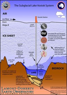 We are about to find out what lurks in an Antarctic lake sealed under 2.2 miles of ice  You may recall that last year a Russian research team drilled over 2 miles into the Antarctic ice sheet to reach Lake Vostok, a massive body of water that has been cut off from the world for possibly millions of years. Yes, it sounds exactly like the beginning of a horror movie, but it could lead to countless amazing scientific discoveries. Now, at last, we are about to find out what is in that lake.