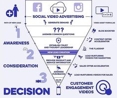 Why is #video #advertising and #marketing so crucial nowadays? This is the funnel of #social video advertising. #videogram #marketingdigital #digitalart #digitalmarketing #online #onlinemarketing #onlineshopping #business #smallbusiness #businesscoach #businessman #businesswoman #socialmedia #socialmediamarketing #instagram #facebook #snapchat #twitter #instagood #instadaily #instalike #startup #freelance #blogger #vlogger