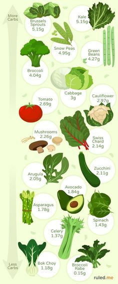 visual guide for commonly consumed low carb vegetables