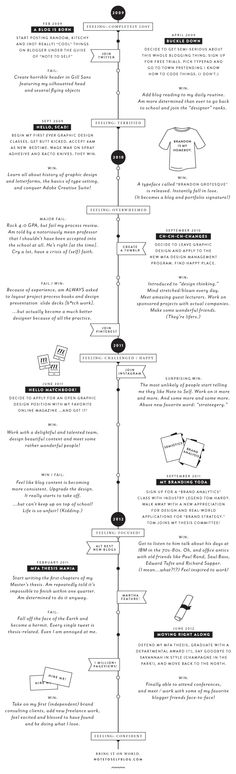 Sarah Tolzmann's – of Note to Self – timeline of making things happen.