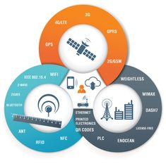 An overview to what makes up Internet of Things (IoT) systems and devices. From sensors and communication protocols to APIs and machine learning. Data Science, Computer Science, Software Programmer, Social Enterprise, Digital Strategy, Big Data, Machine Learning, Digital Marketing, Communication