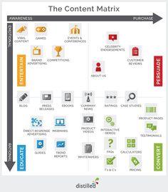 Il Content Marketing del 2014: priorità e sfide (ricerca)
