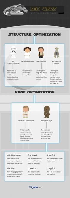 SEO Wars - Infographic - The Path To Search Engine Optimization #purposeadvertising.com #newjersey #advertising