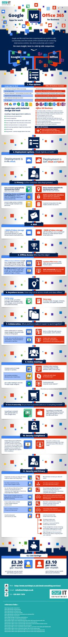 Google Apps vs Office365 Infographic
