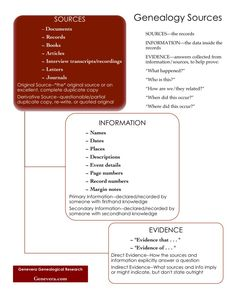 Genealogy sources and evidence infographic #genealogy #familyhistory