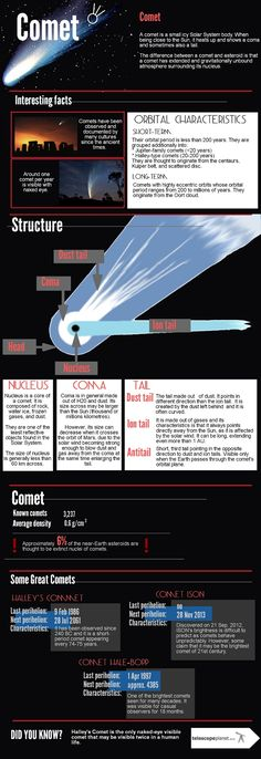 The newest Solar System Infographics about Comets For more check: http://www.telescopeplanet.co.uk/customer-service/infographics.html #astronomy #infographics