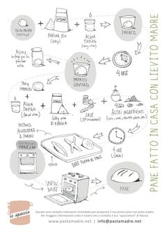 come_fare_il_pane_fatto_in_casa_ #infographic #food