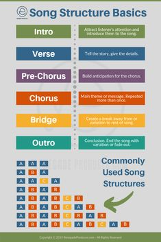 music songs Basic introduction to song structure for music producers. This shows the basic song structure terms and some common song forms. Part of a full introduction post on . Music Theory Guitar, Music Chords, Recorder Music, Music Guitar, Basic Music Theory, Guitar Chord Chart, Art Music, Ukulele, Music Songs