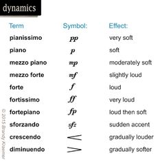 Image result for music dynamic symbols
