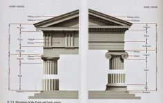 Doric and Ionic orders
