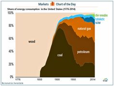 The evolution of American energy consumption since 1776.