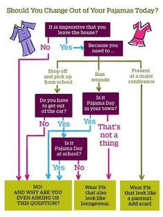 Should you change out of your pajamas today?
