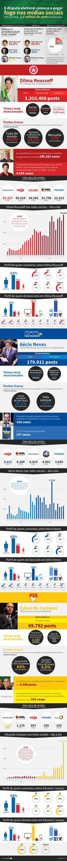 Pesquisa com 1,5 milhão de posts mostra eleitores de Dilma mais ativos nas redes sociais