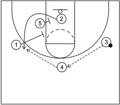 3 out 2 in motion offense begins with three perimeter players and two post players with an emphasis on cutting and screening to create scoring options. Basketball Plays, Basketball Coach, Baskets, 2 In, Hoop, Student, Sports, Hs Sports, Hampers
