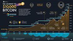The evolution of up to USD Via Visual Capitalist. Buy Bitcoin, Bitcoin Price, Bitcoin Wallet, Blockchain, Top Cryptocurrency, Bitcoin Cryptocurrency, Satoshi Nakamoto, Crypto Coin, Personal Finance