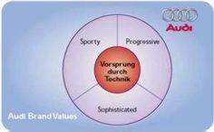 Audi brand loyalty