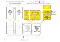 Nederlands onderwijssysteem tot 1997