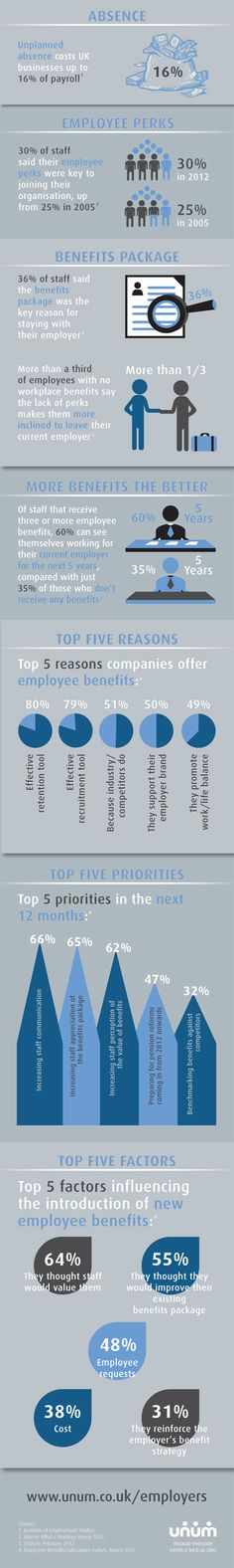 Key HR facts that all finance directors should know