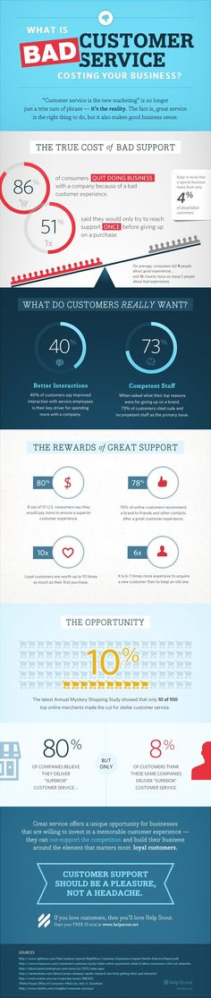 Bad Customer Service Infographic