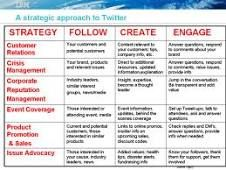 twitter social media strategy - Google Search