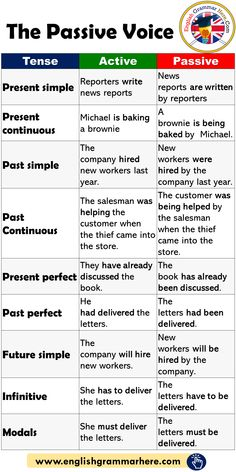 The Passive Voice and Example Sentences – English Grammar Here – English Lessons English Grammar Rules, Teaching English Grammar, English Verbs, English Writing Skills, English Vocabulary Words, Learn English Words, English Phrases, English Language Learning, English Study