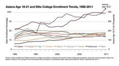 Statistics Indicate an Ivy League Asian Quota - Room for Debate - NYTimes.com