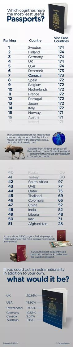 The token Canadian flag on your backpack might help you find some new friends in far off places, but it's the Canadian passport that is your best friend when trying to trot around the globe. Canadian Passport, New Friends, Finland, Norway, Infographic, Japan, Passport Travel, Canada, Easy