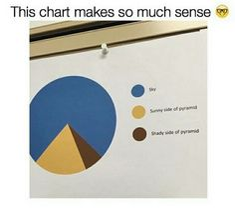 I Like Pie Charts. Not pi chart. But still funny. Stupid Funny Memes, Funny Relatable Memes, Funny Cute, Really Funny, Hilarious, Funny Pie Charts, Funny Pins, Funny Stuff, Random Stuff