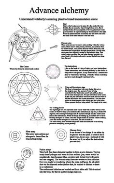 For those of you who want to understand more about alchemy and about how you can create bread from plants. This explains how my plant to bread transmutation circle works so you too may work your wa. Magic Symbols, Ancient Symbols, Magick, Witchcraft, Wiccan, Magic Circle, Pentacle, Book Of Shadows, Sacred Geometry