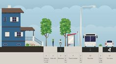 Mostramos la herramienta gratuita Streetmix para el diseño de viales y calles. Cómo diseñar vías urbanas para personas