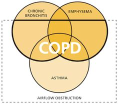Asthma vs. COPD: How to Tell the Difference Asthma: Wheezing, increased RR, Anxiety, chest tightness Tx:Peak flow, maintenance/rescue drugs, trigger identification COPD: Wheezing/crackles, Barrel chest, hypoxia Tx: Smoking cessation, bronchodilators, steroids, positioning, O2