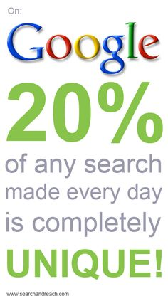 On Google : 20% of any search made every day is completely unique. #Infographic #SEO #SEM @optimanova