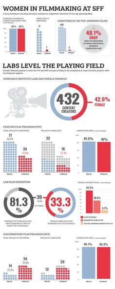 How do Sundance festival alums fare by gender? #gender #sundance