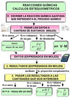 Estequiometría de reacción