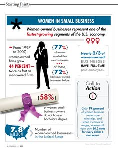 Women in Small Business Infographic