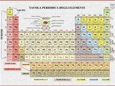 Tavola periodica degli elementi 200x140 plastificata fronte e retro antigraffio antiriflesso con - Numero elementi tavola periodica ...