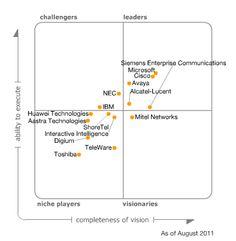 Gartner Magic Quadrant for Unified Communications Microsoft Lync, Unified Communications, Ibm, Magic, Technology, Business, Tech, Tecnologia, Store